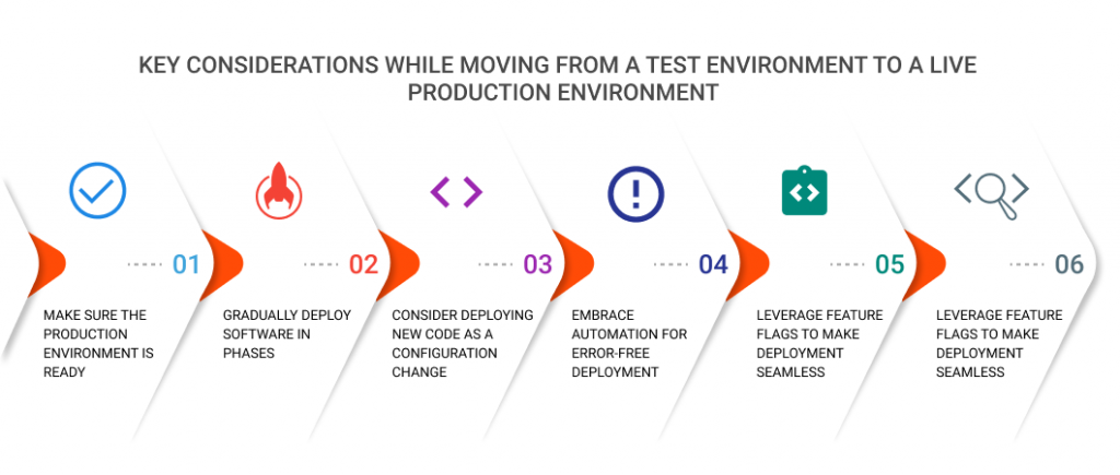 Key_Considerations_While_Moving_from_ a_Test_Environment_to_a_Live_Production_Environment