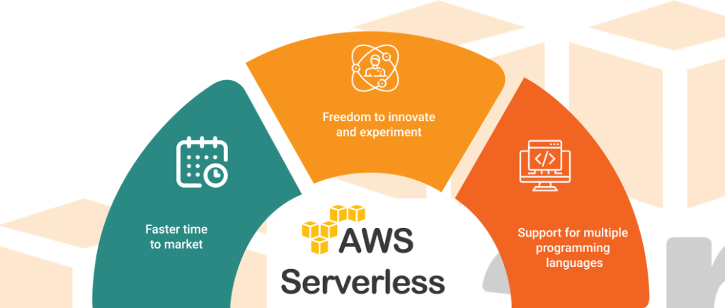 FA The 5-Minute Guide To Understanding AWS Serverless